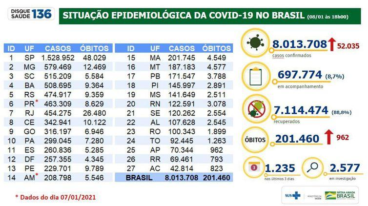 Boletim diário do Ministério da Saúde atualiza números da pandemia de covid-19.