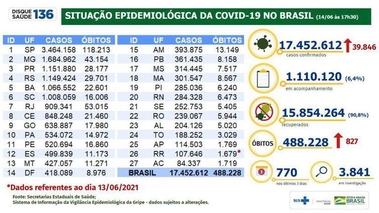 Boletim epidemiológico mostra a evolução dos números da pandemia de covid-19 no Brasil.