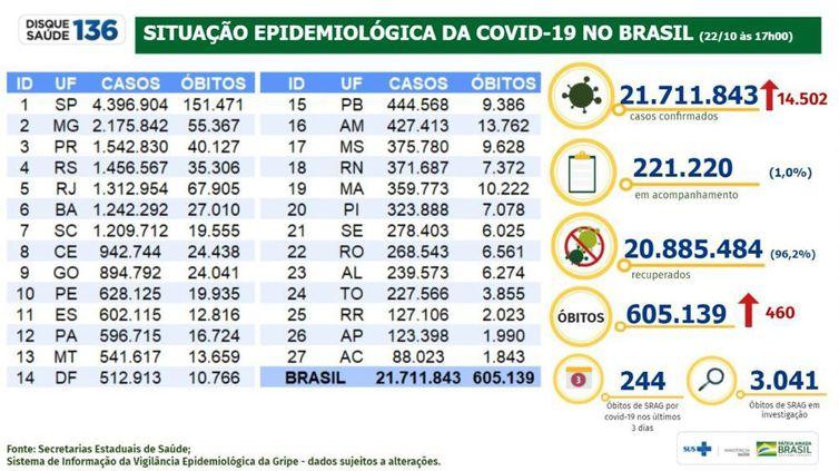 Boletim epidemiológico 22.10.2021