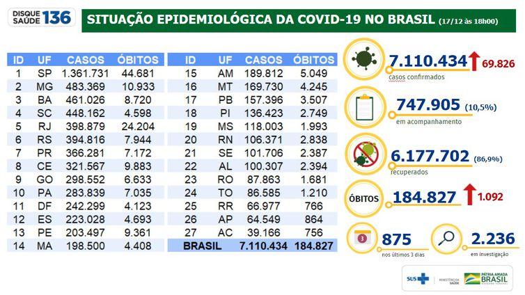 Situação epidemiológica da covid-19 no Brasil 17/12/2020