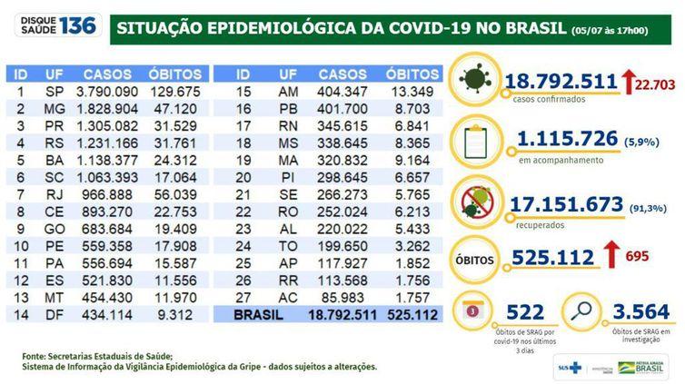 Situação epidemiológica da covid-19 no Brasil