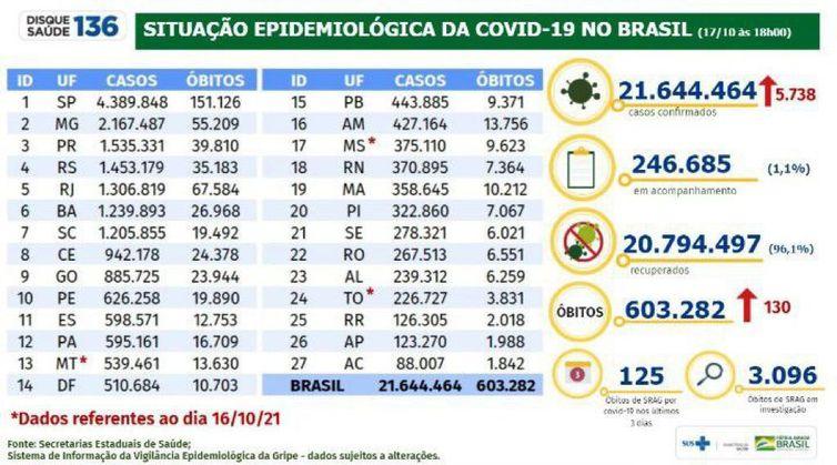 Boletim epidemiológico da covid-19, divulgado em 17 de outubro de 2021