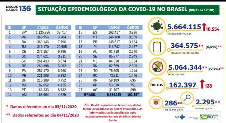 whatsapp image 2020 11 08 at 17.52.10 - Covid-19: Brasil registra mais 10,5 mil casos confirmados em 24h
