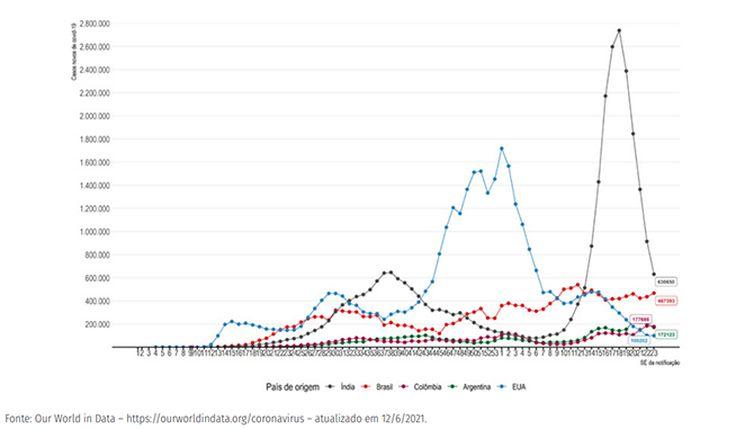 Gráfico 4 BO semana 23