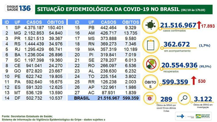 Boletim epidemiológico 06.10.2021