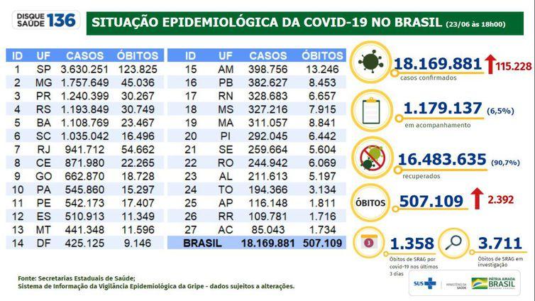 Boletim epidemiológico do Ministério da Saúde mostra a evolução da pandemia de covid-19 no Brasil.