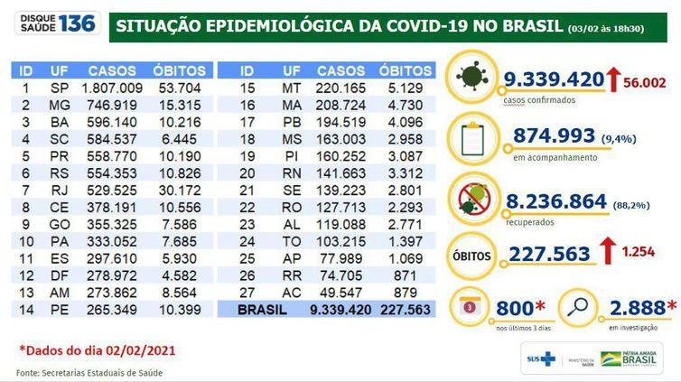 Boletim epidemiológico 03.02.2021