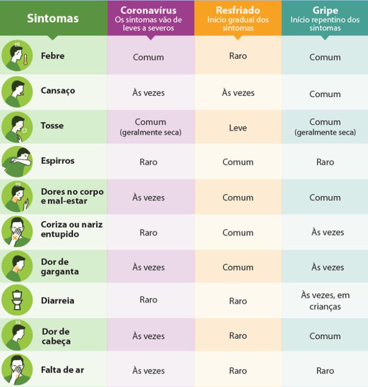 Ministério da Saúde mostra diferenças entre novo coronavírus, gripe e resfriado
