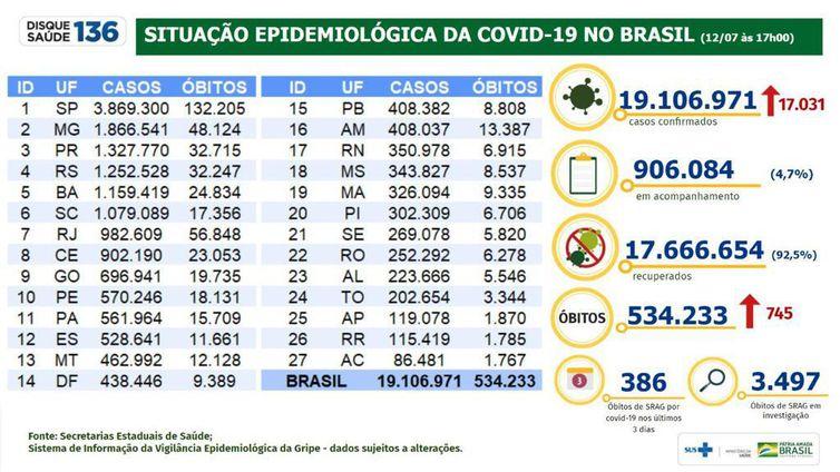 Situação epidemiológica da covid-19 no Brasil (12/07/2021).